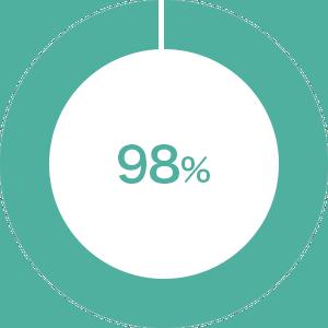 NESTA合格率98%